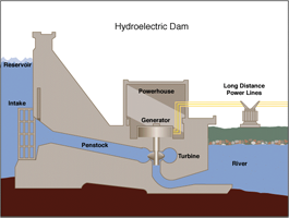 Image of how a hydropower plant works. The water flows from behind the dam through penstocks, turns the turbines, and causes the generators to generate electricity. The electricity is carried to users by a transmission line. Other water flows from behind the dam over spillways and into the river below.