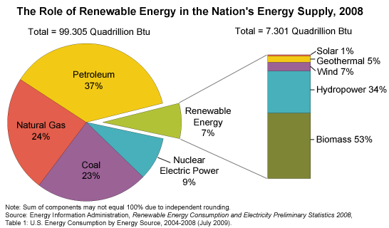 The Role of Renewable Energy Consumption in the Nation's Energy Supply: Petroleum 37%, Natural Gas 24%, Coal 23%, Nuclear Electric Power 9%, Renewable Energy 7%. Renewable energy breakdown: Solar 1%, Geothermal 5%, Wind 7%, Hydropower 34%, Biomass 53%